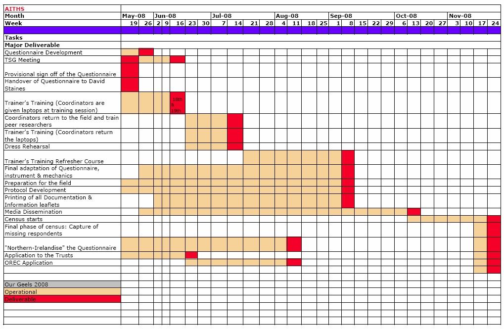 Time Management Gantt Chart Example1 Unit 59 Web Authoring
